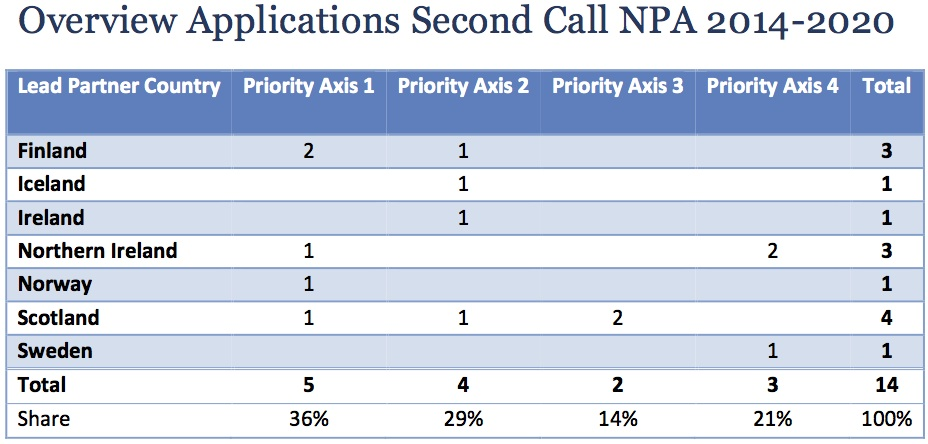 2nd Call overview