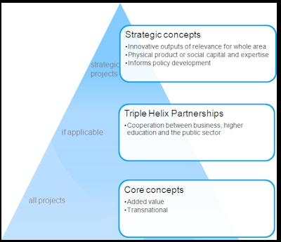 NPP Concepts